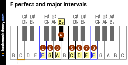 F perfect and major intervals