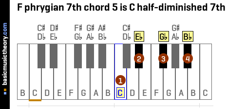 F phrygian 7th chord 5 is C half-diminished 7th