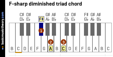 F-sharp diminished triad chord