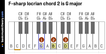 F-sharp locrian chord 2 is G major