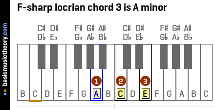F-sharp locrian chord 3 is A minor