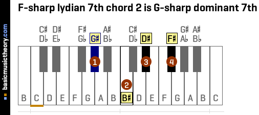 F-sharp lydian 7th chord 2 is G-sharp dominant 7th