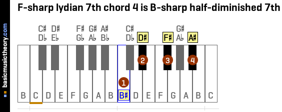 F-sharp lydian 7th chord 4 is B-sharp half-diminished 7th