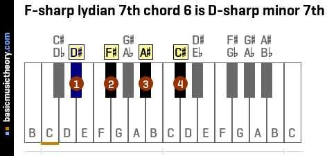 F-sharp lydian 7th chord 6 is D-sharp minor 7th