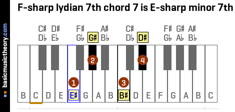 F-sharp lydian 7th chord 7 is E-sharp minor 7th