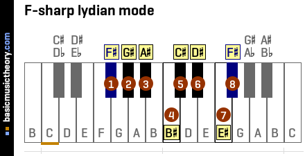 F-sharp lydian mode