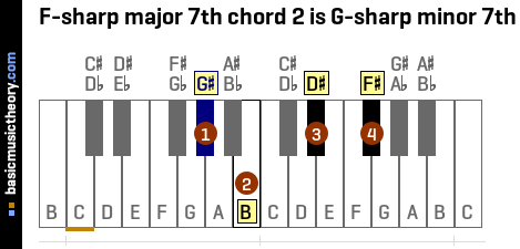F-sharp major 7th chord 2 is G-sharp minor 7th