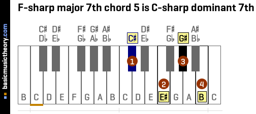 F-sharp major 7th chord 5 is C-sharp dominant 7th