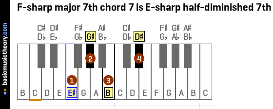 F-sharp major 7th chord 7 is E-sharp half-diminished 7th