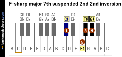 F-sharp major 7th suspended 2nd 2nd inversion