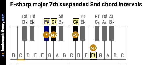 F-sharp major 7th suspended 2nd chord intervals