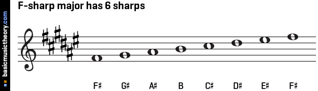 F-sharp major has 6 sharps