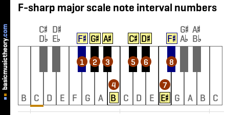 F-sharp major scale note interval numbers