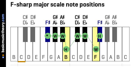 F-sharp major scale note positions
