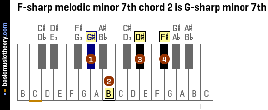 F-sharp melodic minor 7th chord 2 is G-sharp minor 7th