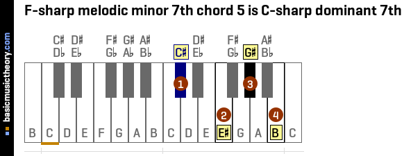 F-sharp melodic minor 7th chord 5 is C-sharp dominant 7th