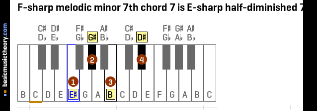 F-sharp melodic minor 7th chord 7 is E-sharp half-diminished 7th
