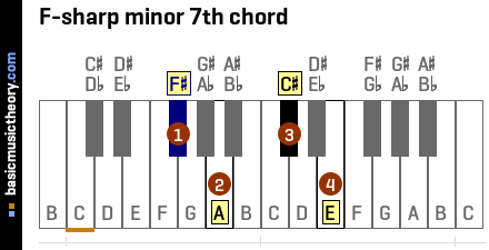 F-sharp minor 7th chord