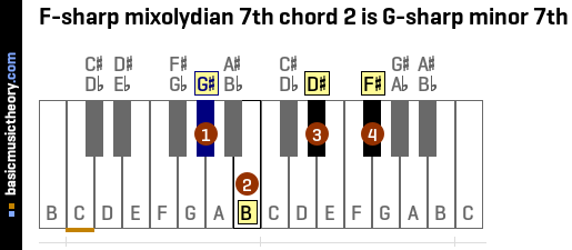 F-sharp mixolydian 7th chord 2 is G-sharp minor 7th