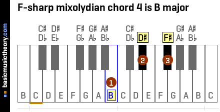 F-sharp mixolydian chord 4 is B major