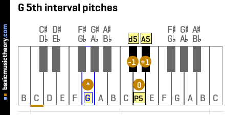 G 5th interval pitches