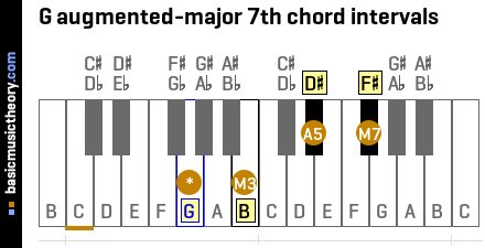 G augmented-major 7th chord intervals