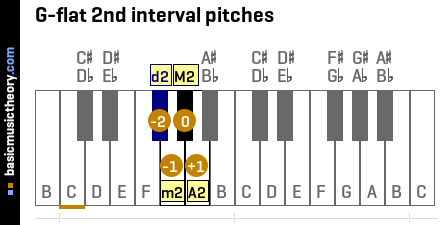 G-flat 2nd interval pitches