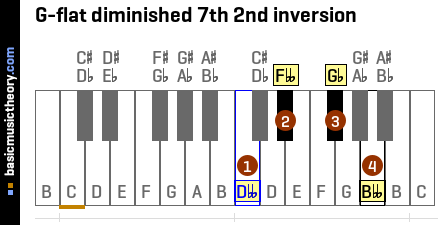 G-flat diminished 7th 2nd inversion