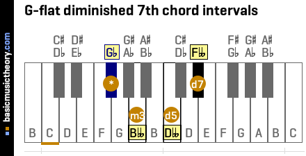 G-flat diminished 7th chord intervals