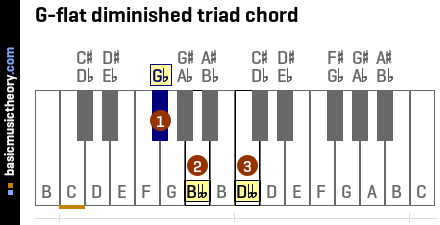G-flat diminished triad chord