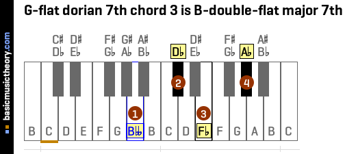 G-flat dorian 7th chord 3 is B-double-flat major 7th