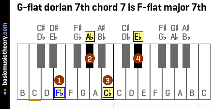 G-flat dorian 7th chord 7 is F-flat major 7th