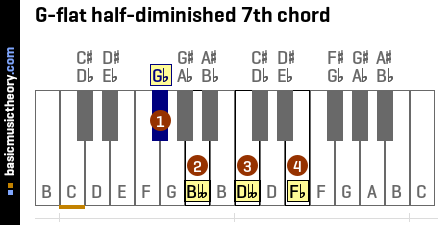 G-flat half-diminished 7th chord