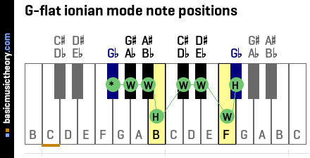 G-flat ionian mode note positions