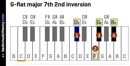 G-flat major 7th 2nd inversion