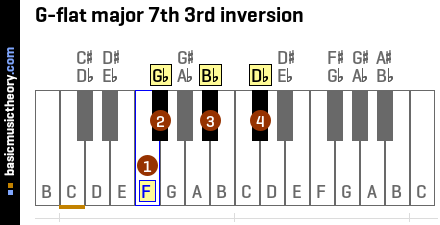 G-flat major 7th 3rd inversion