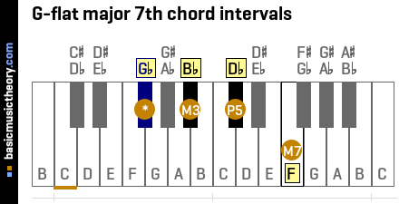 G-flat major 7th chord intervals