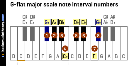 G-flat major scale note interval numbers