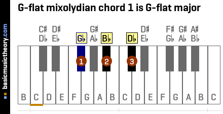 G-flat mixolydian chord 1 is G-flat major