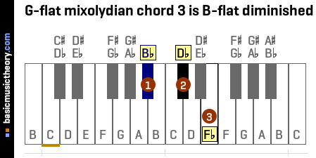 G-flat mixolydian chord 3 is B-flat diminished