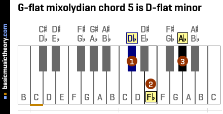 G-flat mixolydian chord 5 is D-flat minor