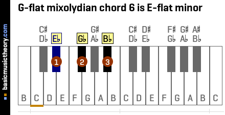 G-flat mixolydian chord 6 is E-flat minor