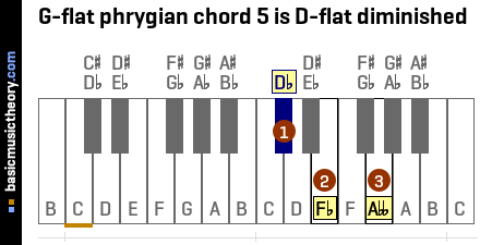 G-flat phrygian chord 5 is D-flat diminished