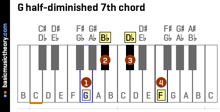 G half-diminished 7th chord