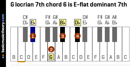 G locrian 7th chord 6 is E-flat dominant 7th