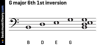G major 6th 1st inversion