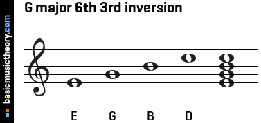 G major 6th 3rd inversion