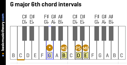 G major 6th chord intervals