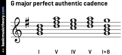 G major perfect authentic cadence