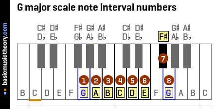 G major scale note interval numbers